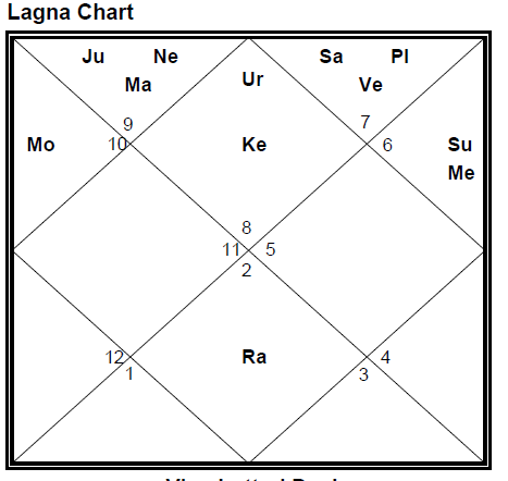 VEDIC ASTROLOGY: My Kundali shocked me!! (4/6)