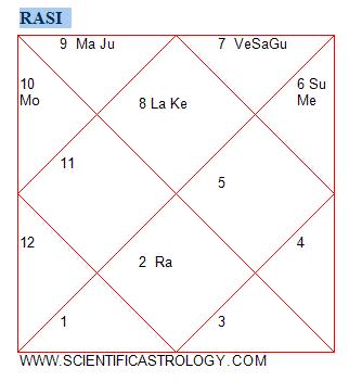 VEDIC ASTROLOGY: My Kundali shocked me!! (3/6)