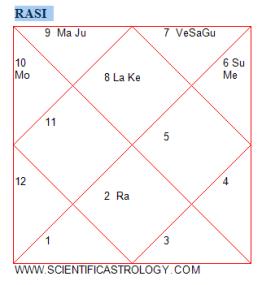 (c) Scientific Astrology
